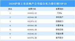 2020滬深上市房地產公司綜合實力排行榜TOP10 :萬科第一(附榜單)