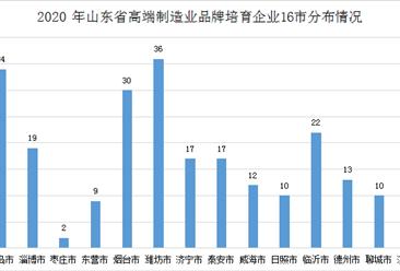 2020年山东省制造业高端品牌培育企业名单及分布一览(附288家企业名单)