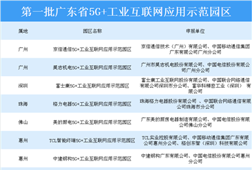 """广东省第一批""""5g+工业互联网""""应用示范园区名单公布:共八大示范区上榜"""