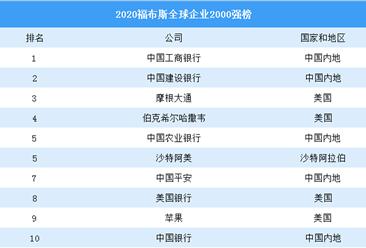 2020福布斯全球企业2000强榜:中国367家企业上榜(附完整名单)