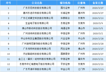2020年一季度广东辖区已报备拟上市公司同比增加31.6%