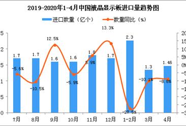 2020年4月中国液晶显示板进口量为1.46亿个 同比下降8.8%