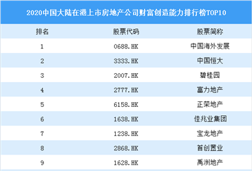 2020中国大陆在港上市房地产公司财富创造能力排行榜top10:恒大第二(图)