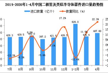 2020年4月中国二极管及类似半导体器件进口量同比增长22.3%
