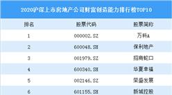2020滬深上市房地產公司財富創造能力排行榜TOP10:萬科最會掙錢(圖)