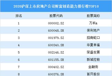 2020沪深上市房地产公司财富创造能力排行榜top10:万科最会挣钱(图)