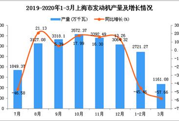 2020年1季度上海市发动机产量为3881.98万千瓦 同比下降50.17%