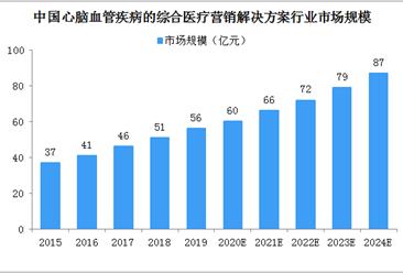 2024年中国心脑血管疾病的综合医疗营销解决方案市场规模将达87亿 四大因素驱动行业发展(图)