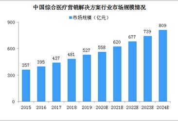 分级诊疗政策利好 2024年综合医疗营销解决方案行业市场规模将达809亿(图)