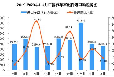 2020年4月中国汽车零配件进口金额为2284.7百万美元 同比下降11.8%