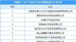 """安徽省""""158""""行動農產品冷鏈物流重點企業名單公布(附完整名單)"""