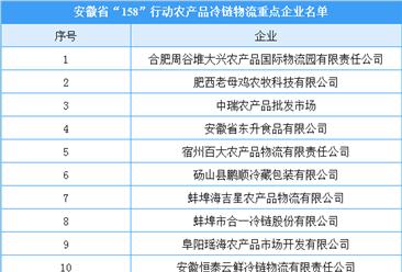 """安徽省""""158""""行动农产品冷链物流重点企业名单公布(附完整名单)"""