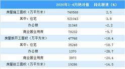 2020年1-4月份全国房地产开发经营和销售情况(附图表)
