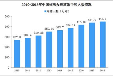 民法典草案拟引入离婚冷静期 2019年中国离婚大数据分析(图)