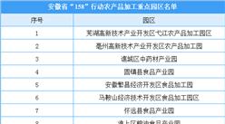 """安徽省""""158""""行动农产品加工重点园区名单:20个园区入选(附名单)"""