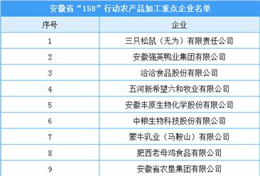 """安徽省""""158""""行动农产品加工重点企业名单出炉:三只松鼠等25家企业入选"""