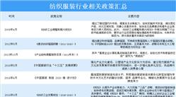 2020中国纺织服装行业相关政策汇总一览(表)