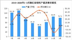 2020年1季度浙江省飲料產量為164.16萬噸 同比下降9.95%