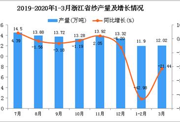 2020年1季度浙江省纱产量为23.29万吨 同比下降35.47%