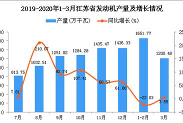 2020年1季度江苏省发动机产量为2864.17万千瓦 同比下降12.62%