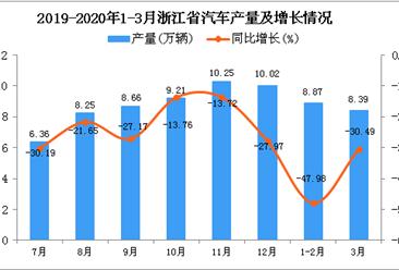 2020年1季度浙江省汽车产量同比下降41.14%