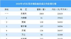 2020年4月東莞各鎮街新房成交量及房價排行榜:全市均價連續2個月下調(圖)