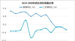 新版武汉市商品房买卖合同25日正式启用 4月武汉新房环比下跌0.2%(图)