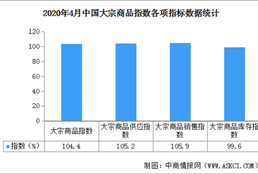 2020年4月中国大宗商品市场解读及后市预测分析(附图表)