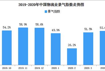 2020年4月中国物流业景气指数53.6%:后市将继续保持平稳增长