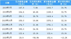 2020年4月金地集团销售简报:销售额同比增长2.9%(附图表)