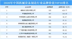 2020年中国机械设备行业品牌价值TOP30排行榜