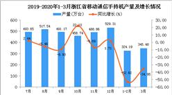 2020年1季度浙江省手機產量同比下降44.96%