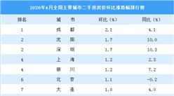 4月二手房房价涨跌排行榜:成都领涨全国 26城房价下跌(图)