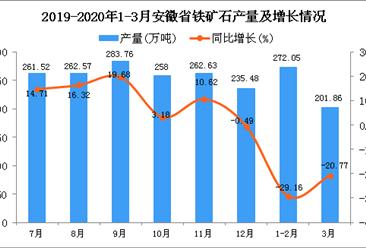 2020年1季度安徽省铁矿石产量为528.23万吨 同比下降23.3%