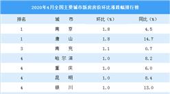 4月新房房價漲跌排行榜:南京唐山領漲全國 武漢環比下跌0.2%(圖)