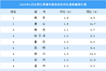 4月新房房价涨跌排行榜:南京唐山领涨全国 武汉环比下跌0.2%(图)