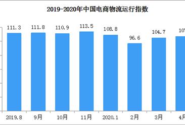 2020年4月中国电商物流运行指数107点(附全国电商开发区一览)