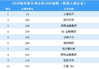 2020福布斯全球企业2000强榜(韩国上榜企业)