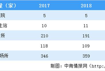 2020年澳门医疗资源数据分析:每千人口医生数2.7人(图)