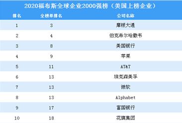 2020福布斯全球企业2000强榜(美国上榜企业)