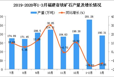 2020年3月福建省铁矿石产量及增长情况分析