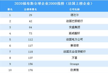 2020福布斯全球企业2000强榜(法国上榜企业)