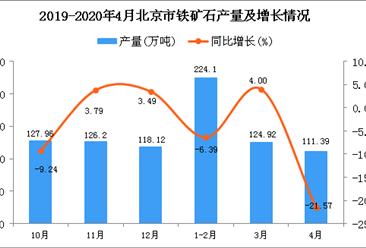 2020年1-4月北京市铁矿石产量为460.41万吨 同比下降7.83%
