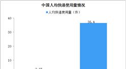 2020年中國快遞物流應用材料行業現狀及發展趨勢分析(圖)