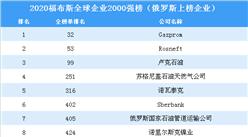 2020福布斯全球企业2000强榜(俄罗斯上榜企业)