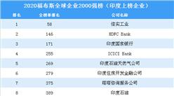 2020福布斯全球企業2000強榜(印度上榜企業)