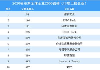 2020福布斯全球企业2000强榜(印度上榜企业)
