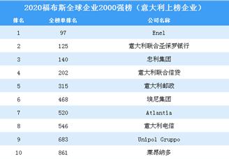 2020福布斯全球企业2000强榜(意大利上榜企业)