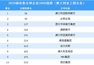 2020福布斯全球企业2000强榜(澳大利亚上榜企业)