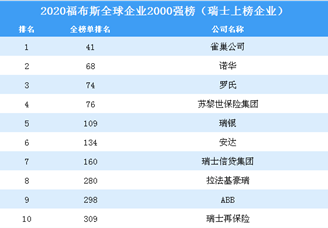 2020福布斯全球企业2000强榜(瑞士上榜企业)